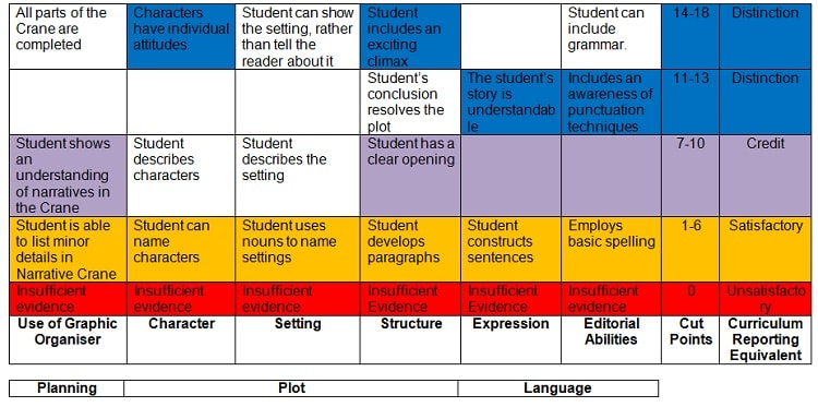 Rubric for ESL class in China designed to suit students' abilities